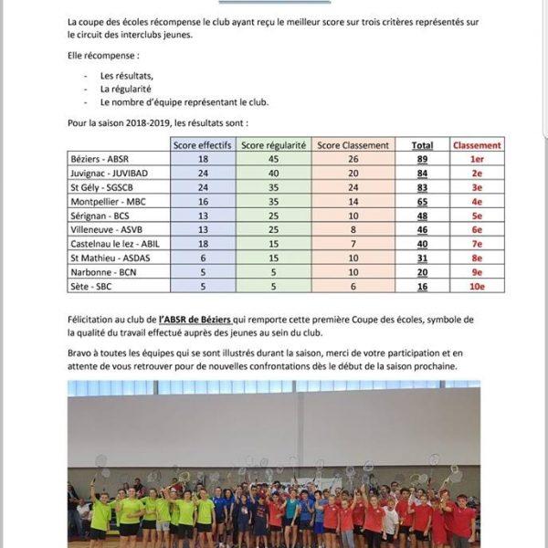 COUPE DES ECOLES 2019 : jeunes de l'ABSR portent fièrement les couleurs de leur club